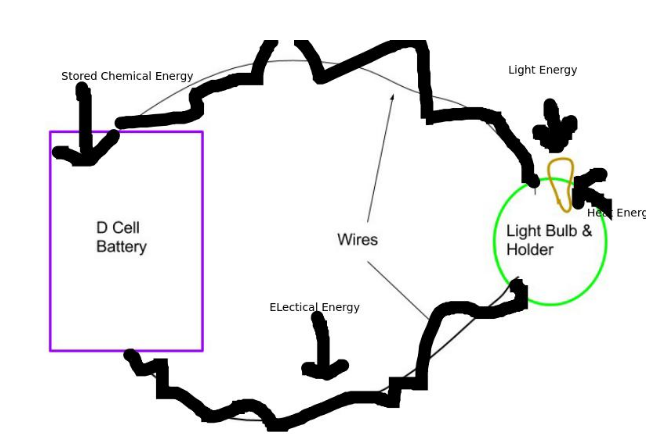 Energy Transfer Drawing